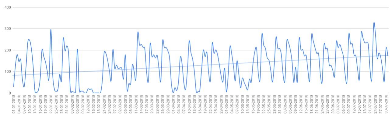 Динамика роста количества звонков