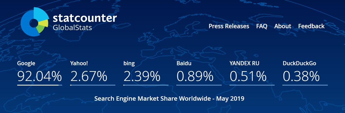 Мировой рейтинг поисковых систем