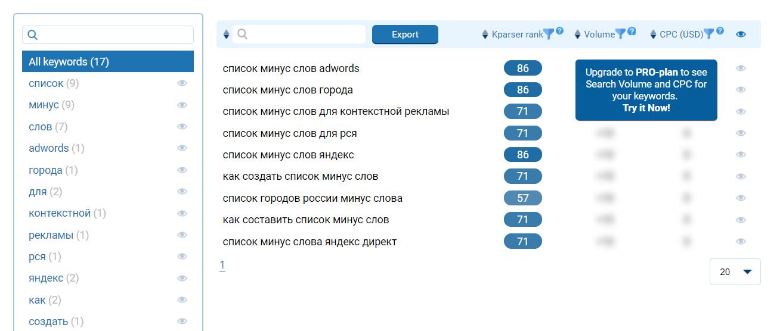 Подбор минус-слов из одного ключа, семантическое ядро, инструменты PPC