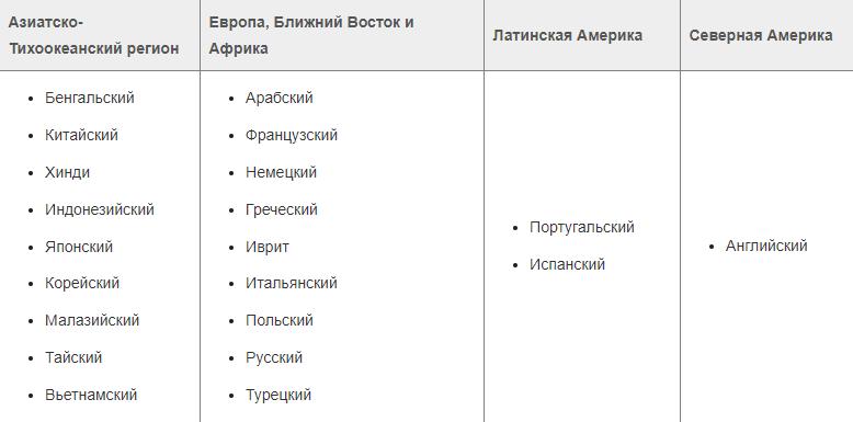 На каком языке слать документы в Facebook