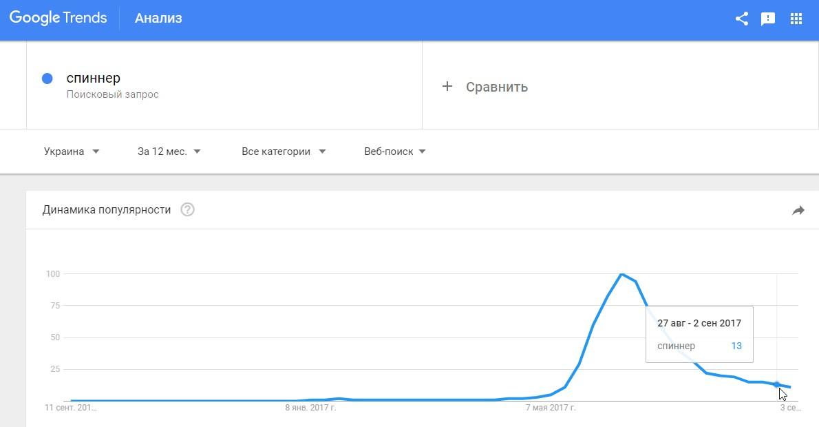 Аналитик — работа с Google Трендами
