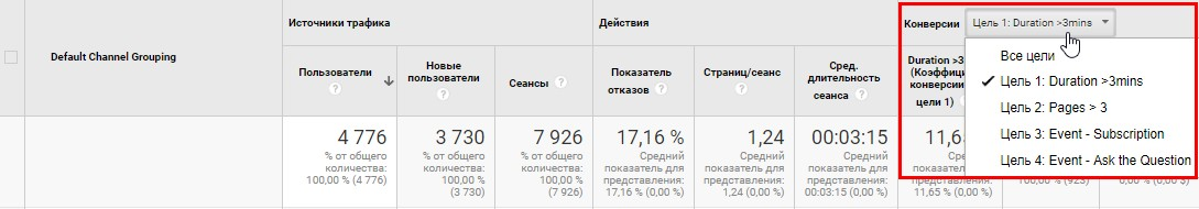 цели google analytics ringostat