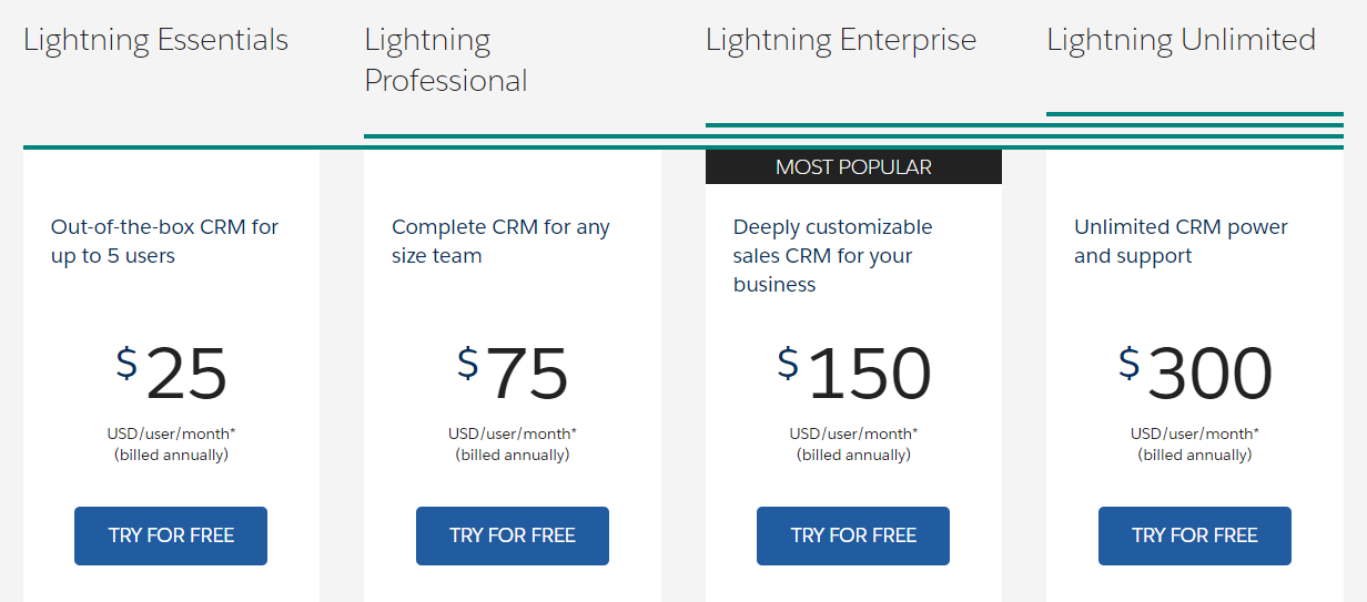 saas platform, CRM salesforce, software as service