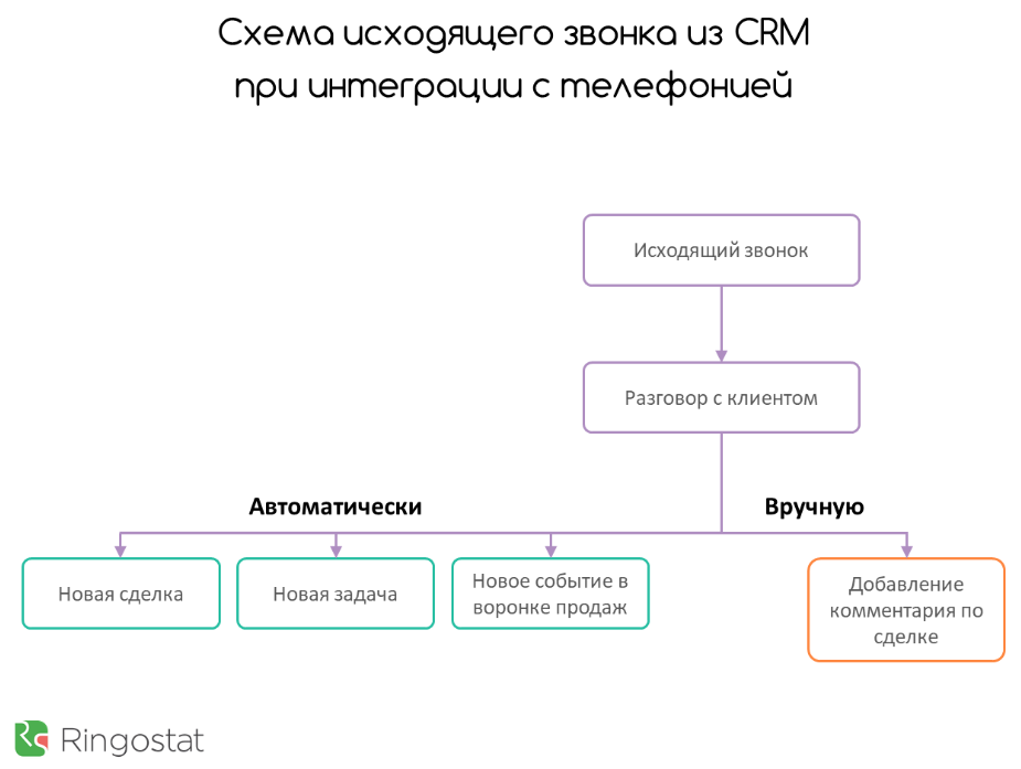 интеграция CRM и виртуальной АТС