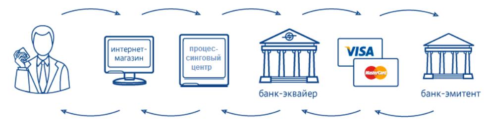 схема работы банка-эквайера