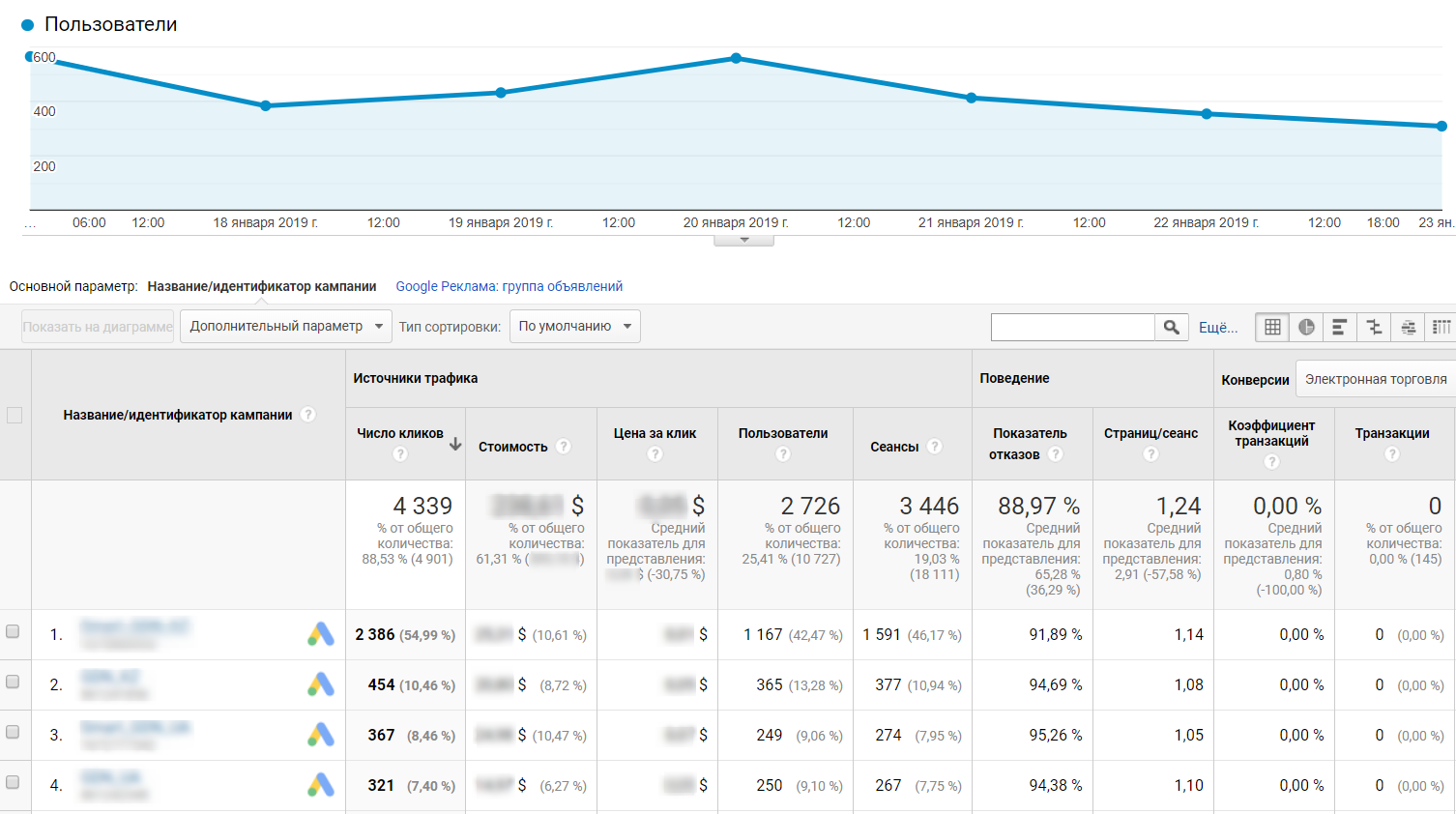 Статистика PPC-рекламы, аналитика