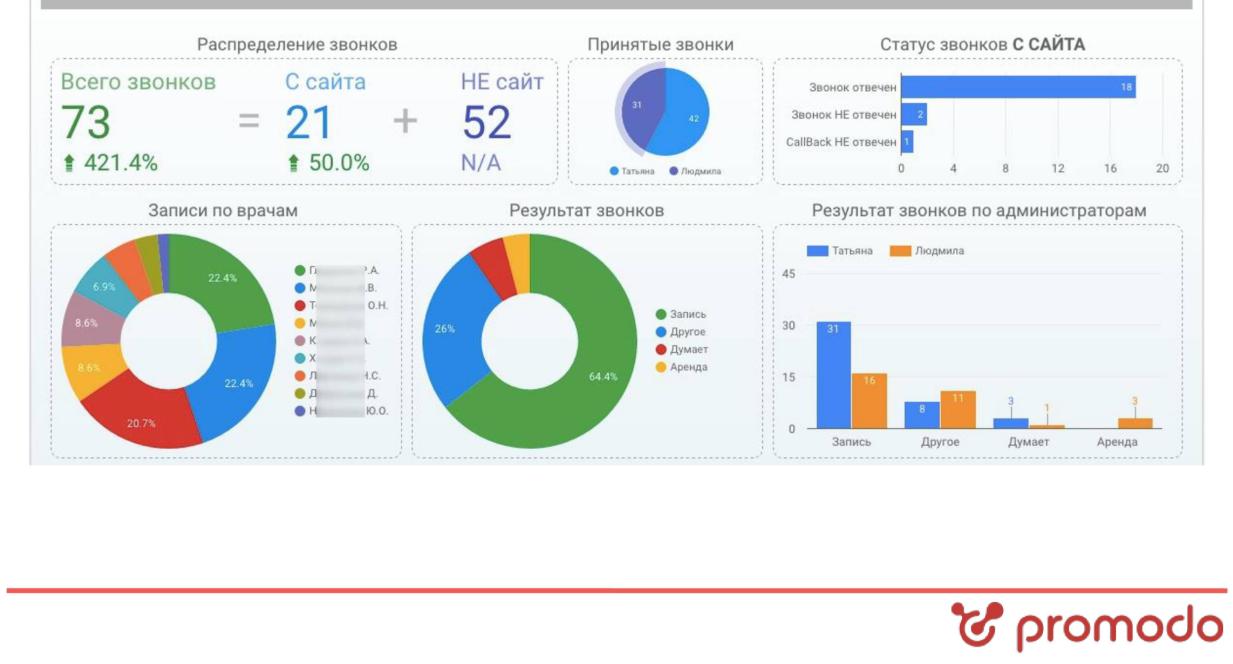 отчет по данным коллтрекинга Google Data Studio