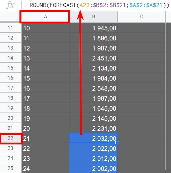 Как построить простой прогноз в Google Analytics и Excel