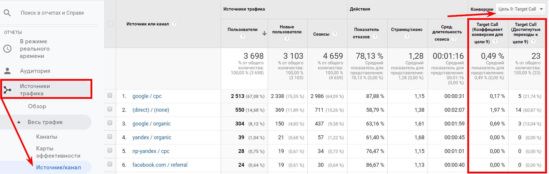 Отчет Google Analytics с данными коллтрекинга