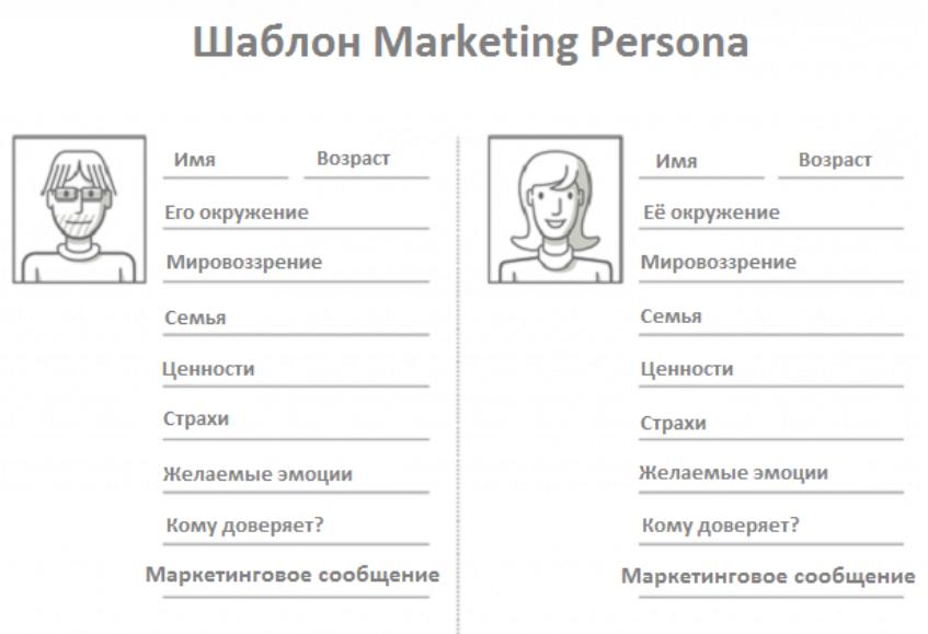 Создание портрета покупателя