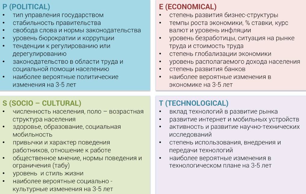 Структура PEST-анализа, профессия маркетолог