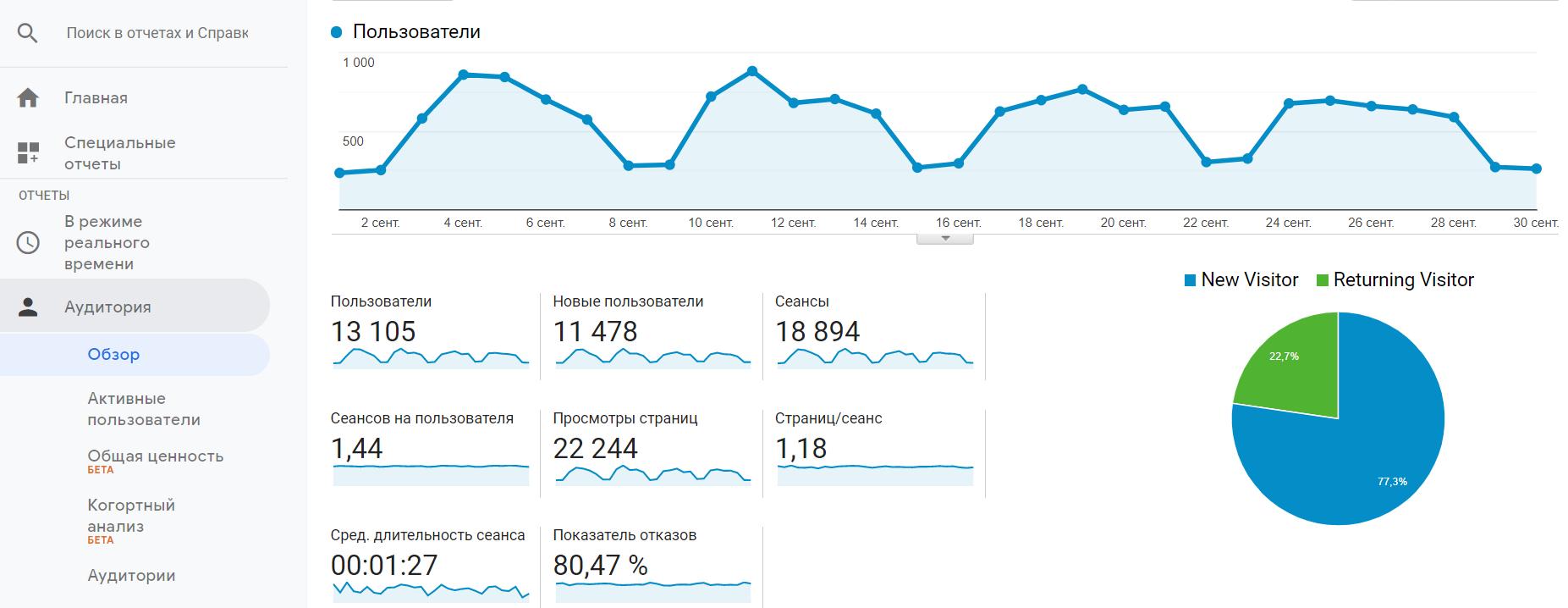 Пример отчета Google Analytics о посещаемости сайта