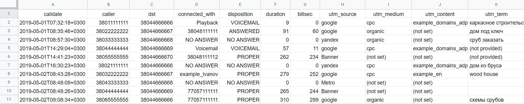 Результат выгрузки данных из журнала звонков в Google Таблицы