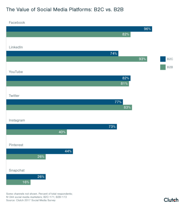 Особенности контекстной рекламы в B2B