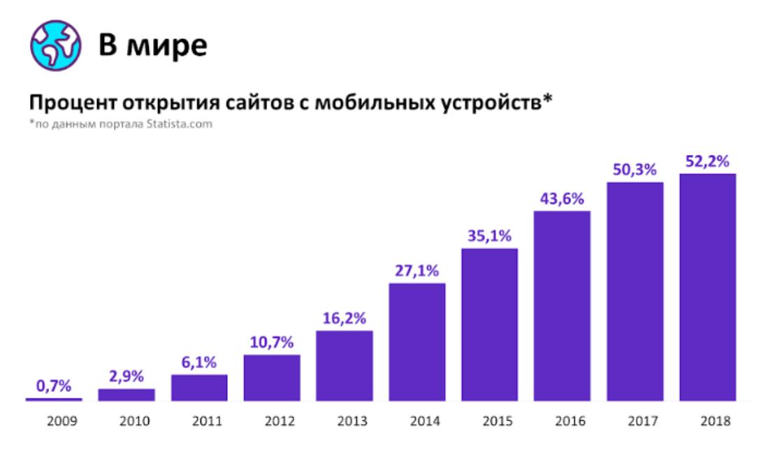 Рост мобильного трафика в мире