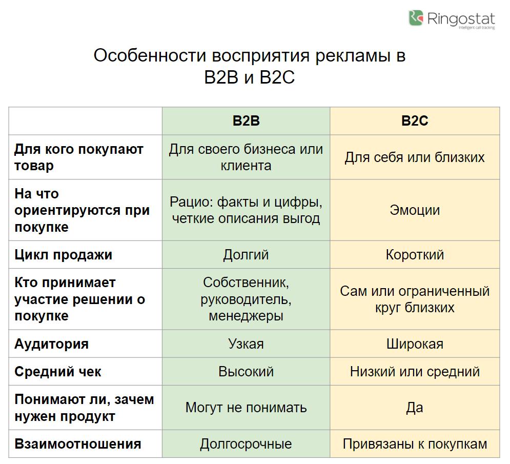 Особенности восприятия контекстной рекламы в B2B и B2C
