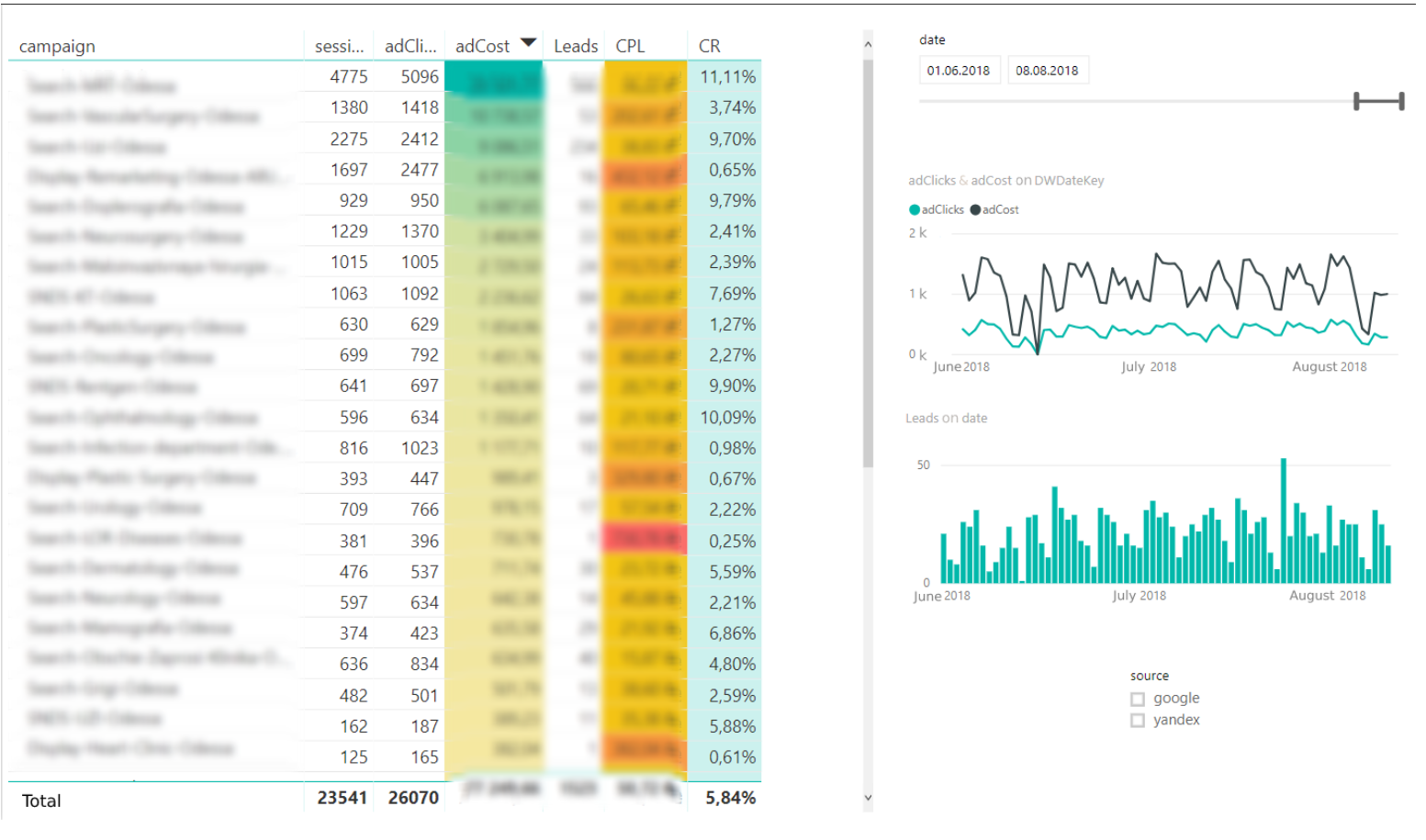 Example of a hospital report in Power BI