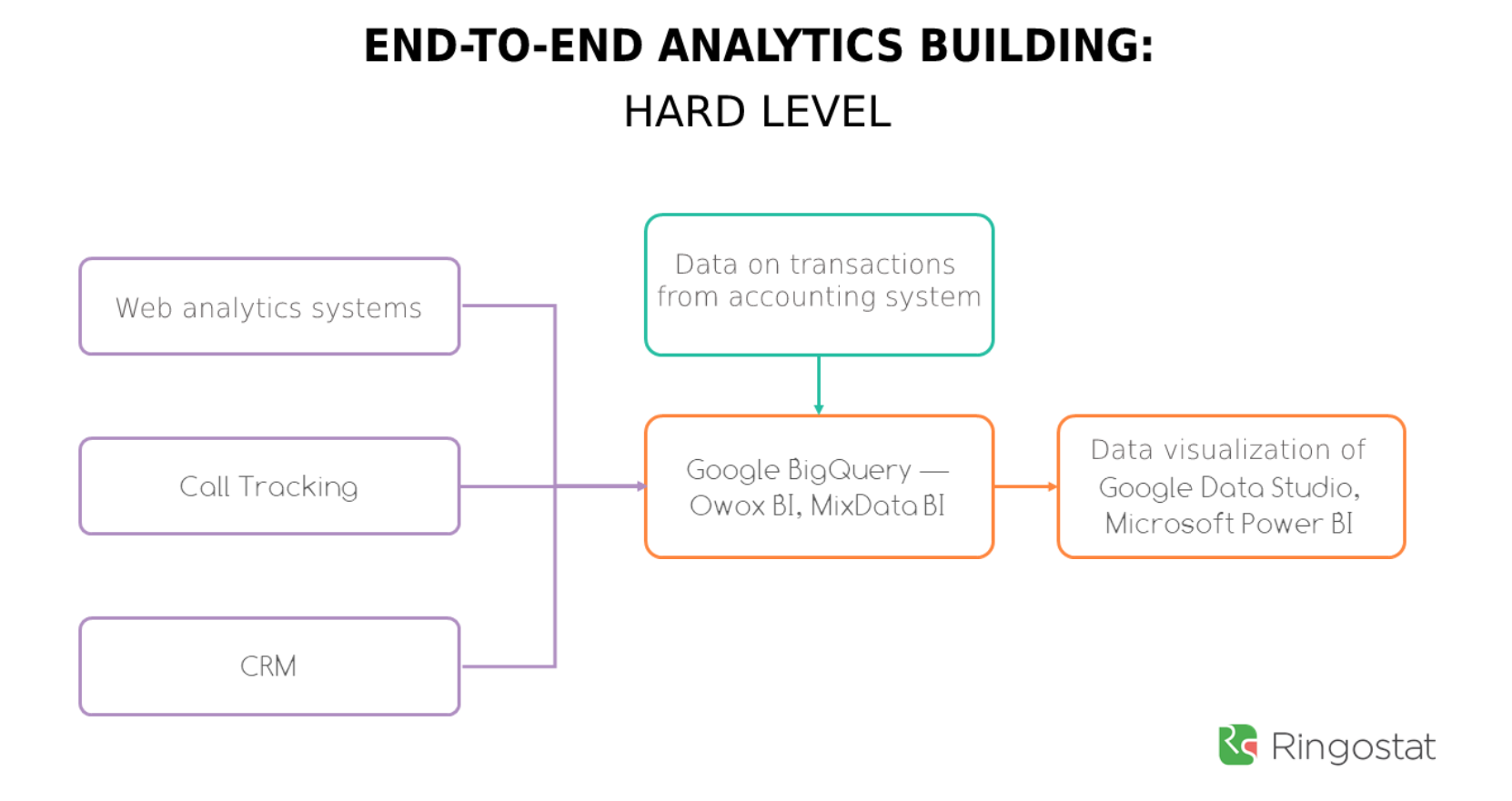 advantages of end-to-end Analytics Ringostat