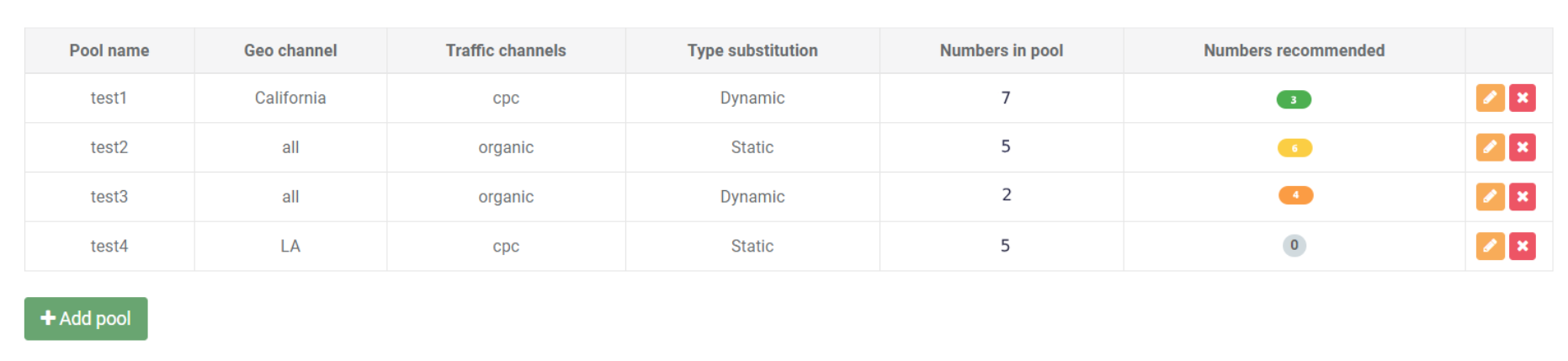 how Ringostat defines the needed quantity of numbers for substitution