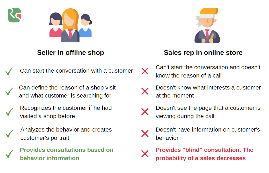 Difference between online and offline sales reps