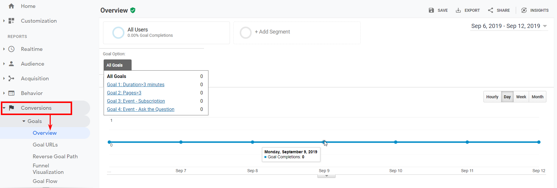 Example of Google analytics Goals section