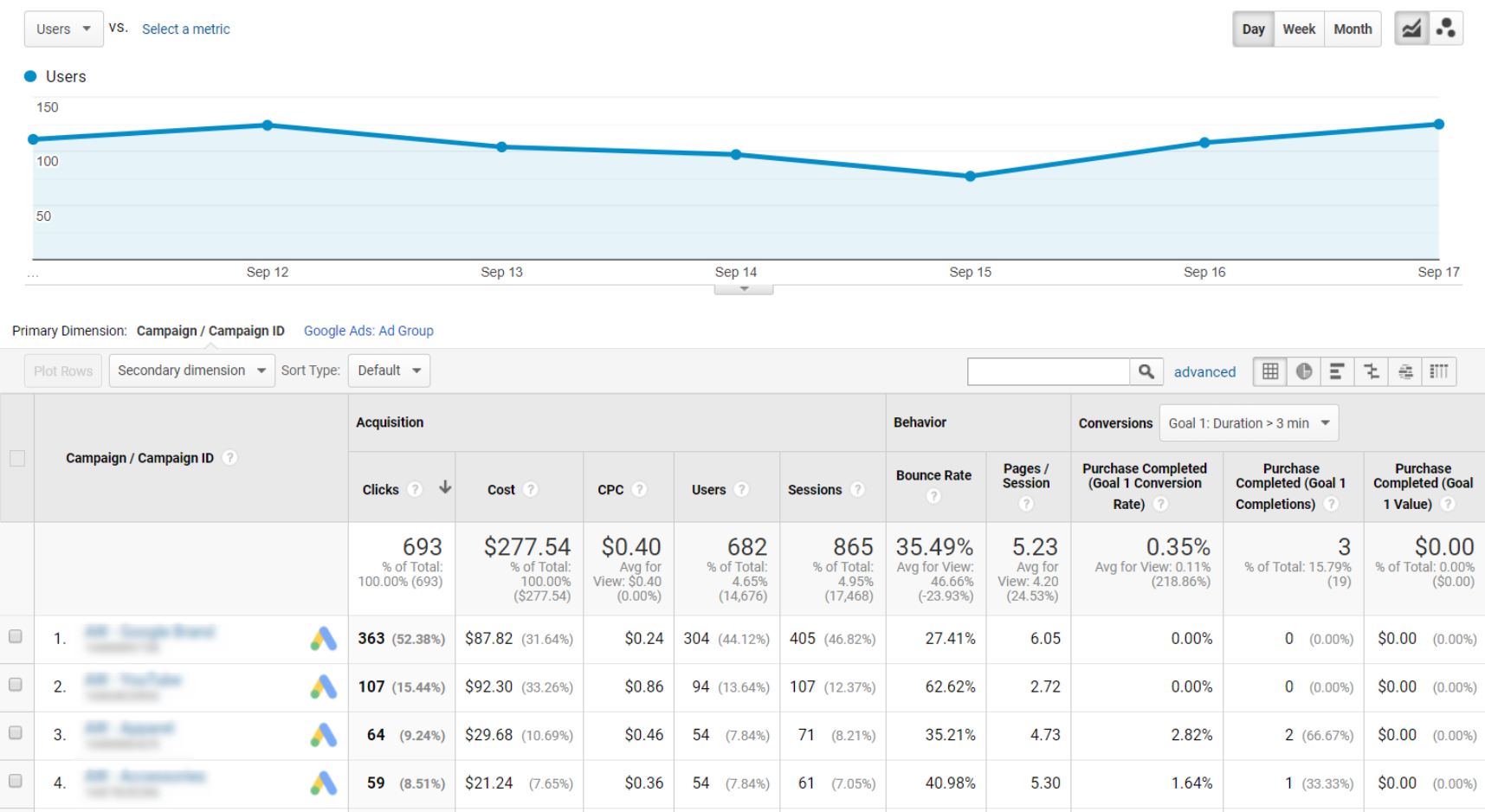 Google Analytics Campaigns section