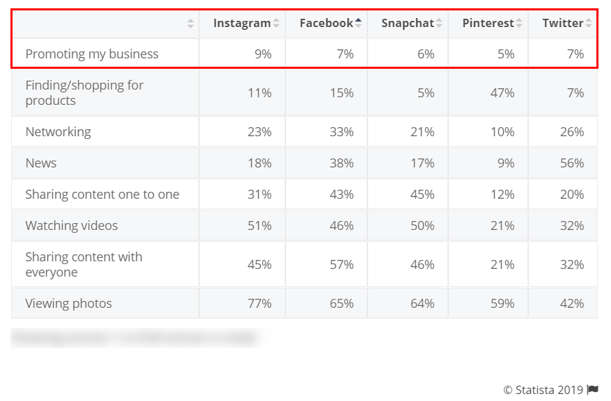 Social networks that are used by American users for promoting their business
