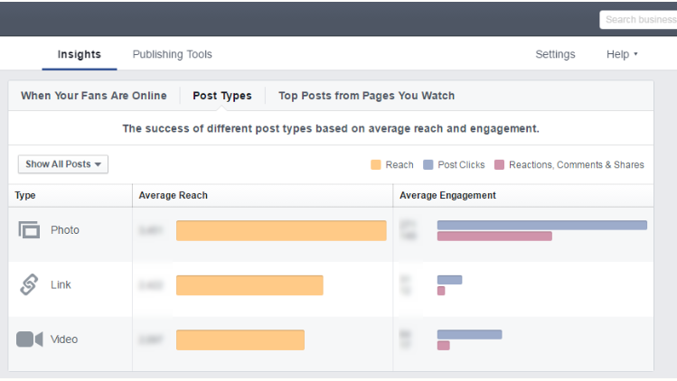 Example of insights on Facebook post types