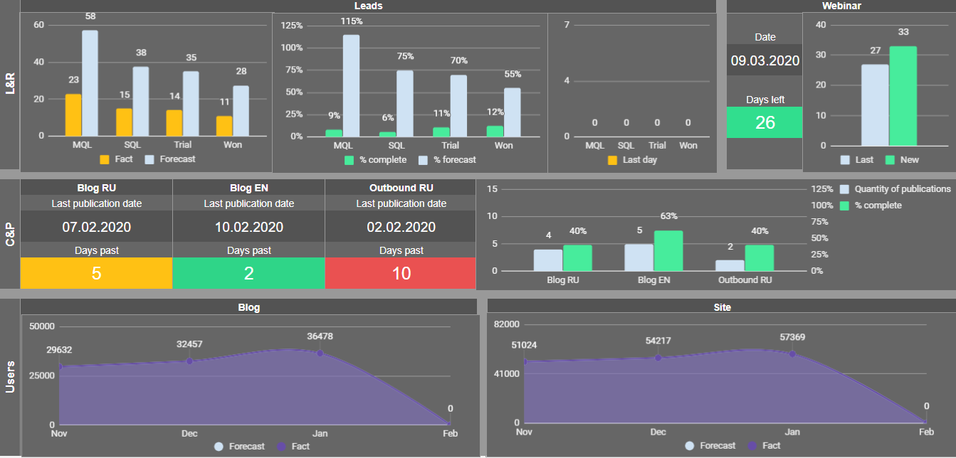 A dashboard for the marketing department: description, settings, and template