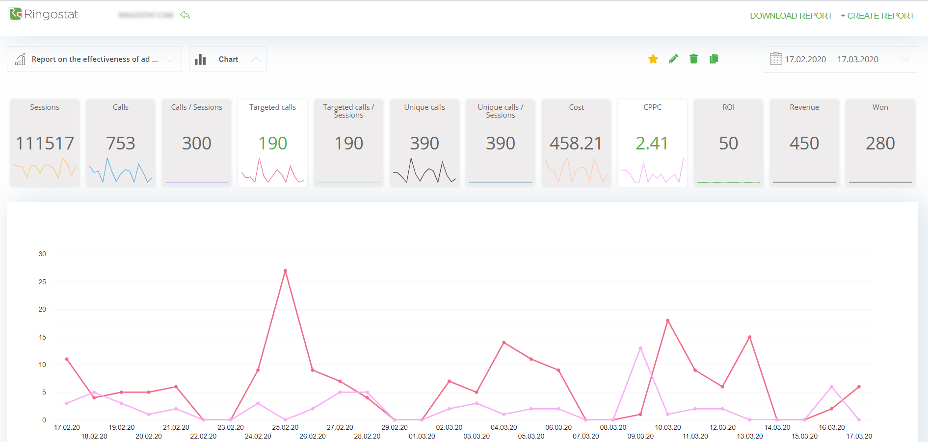 Analytics section at Ringostat account