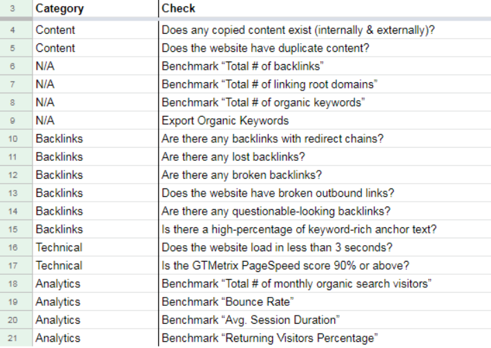 Example of checklist for SEO optimization