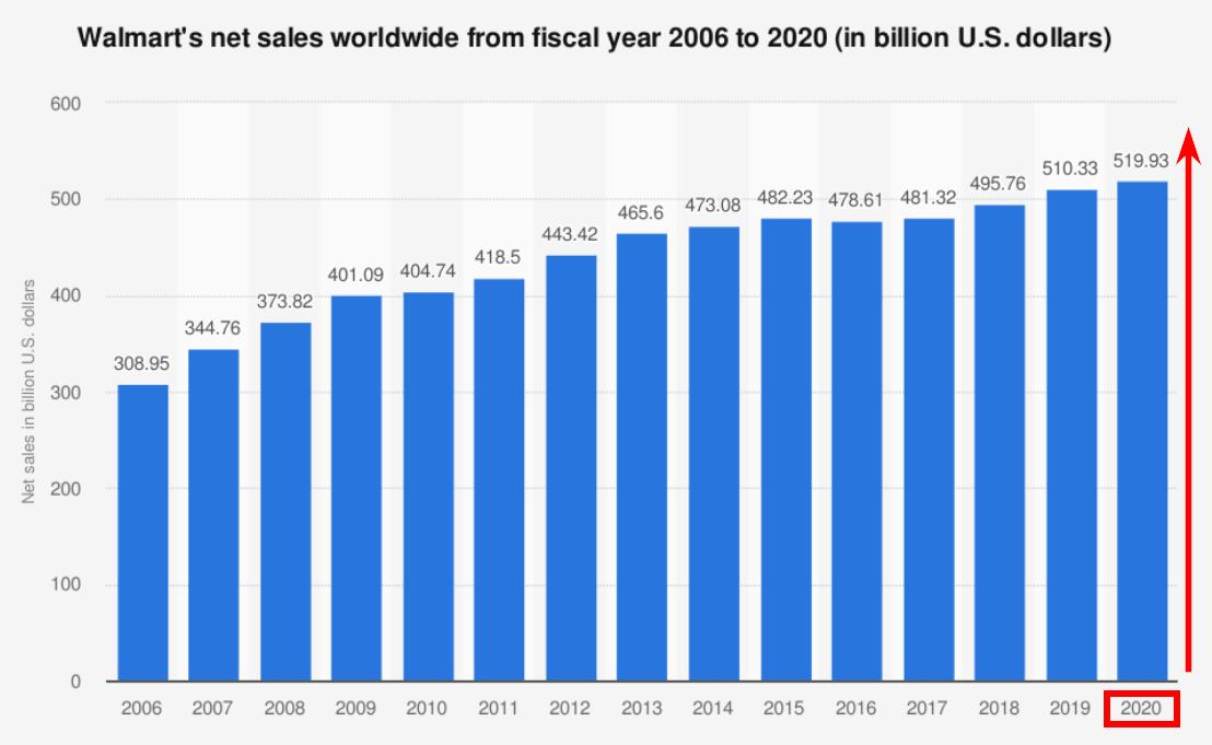 Онлайн-продажи Walmart с 2006 по 2020 год