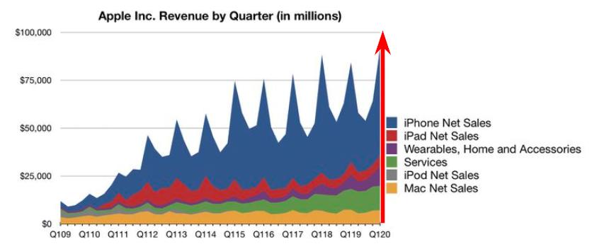 Прибыль Apple в первом квартале с 2009 по 2020