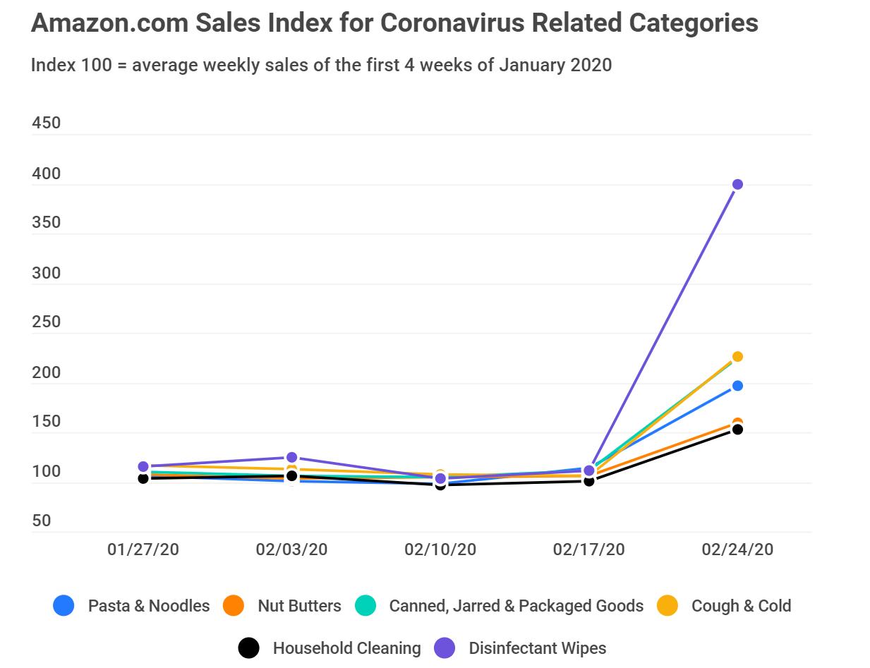 Спрос на определенные группы товаров на Amazon