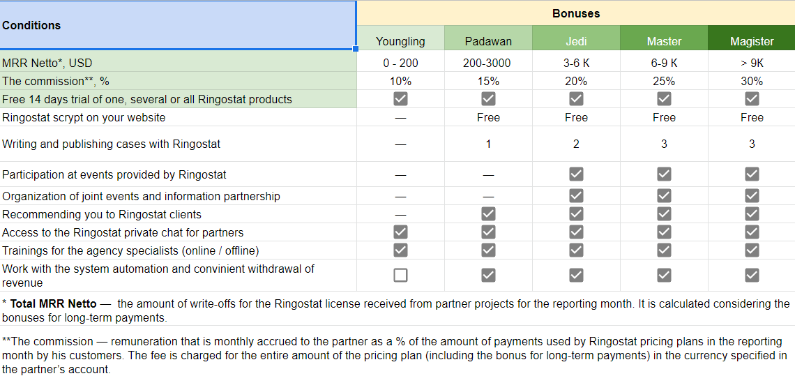 How to make earnings with Ringostat