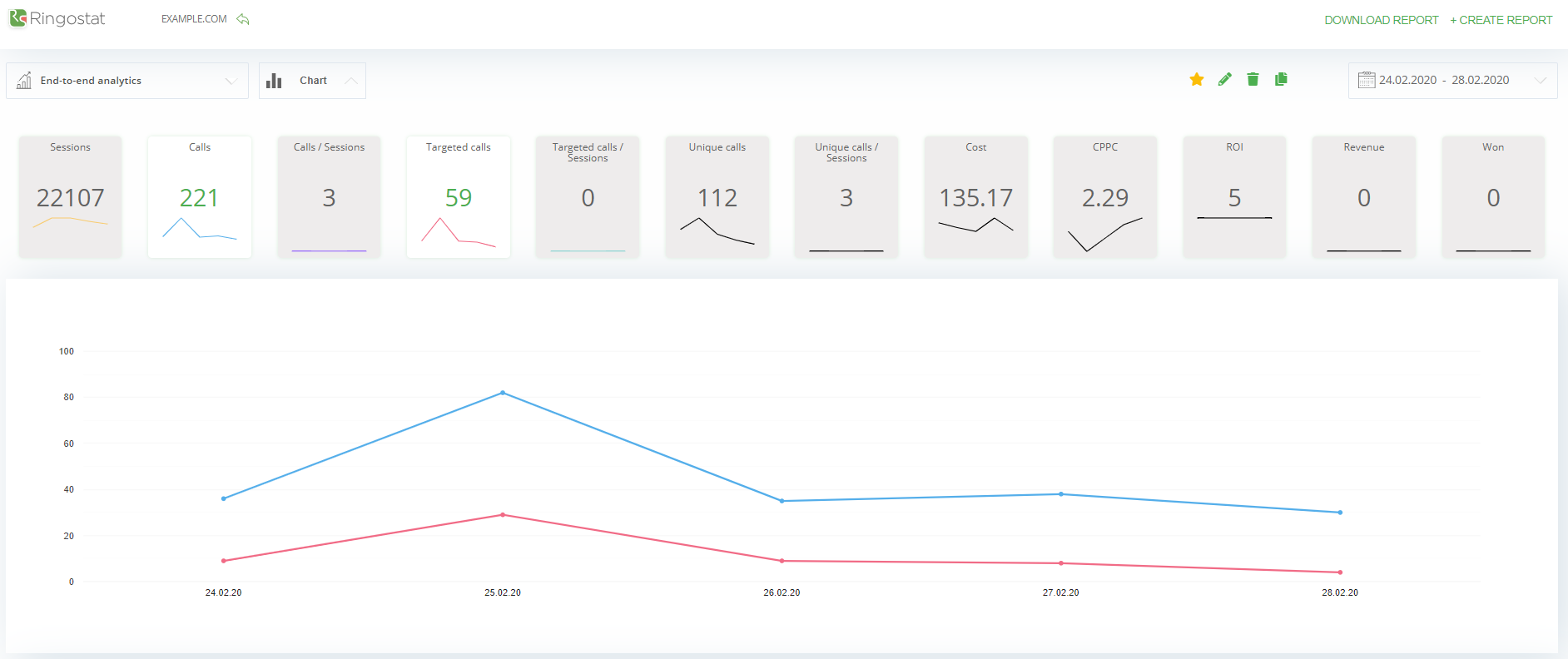 End-to-end analytics report that displays the conversion to calls