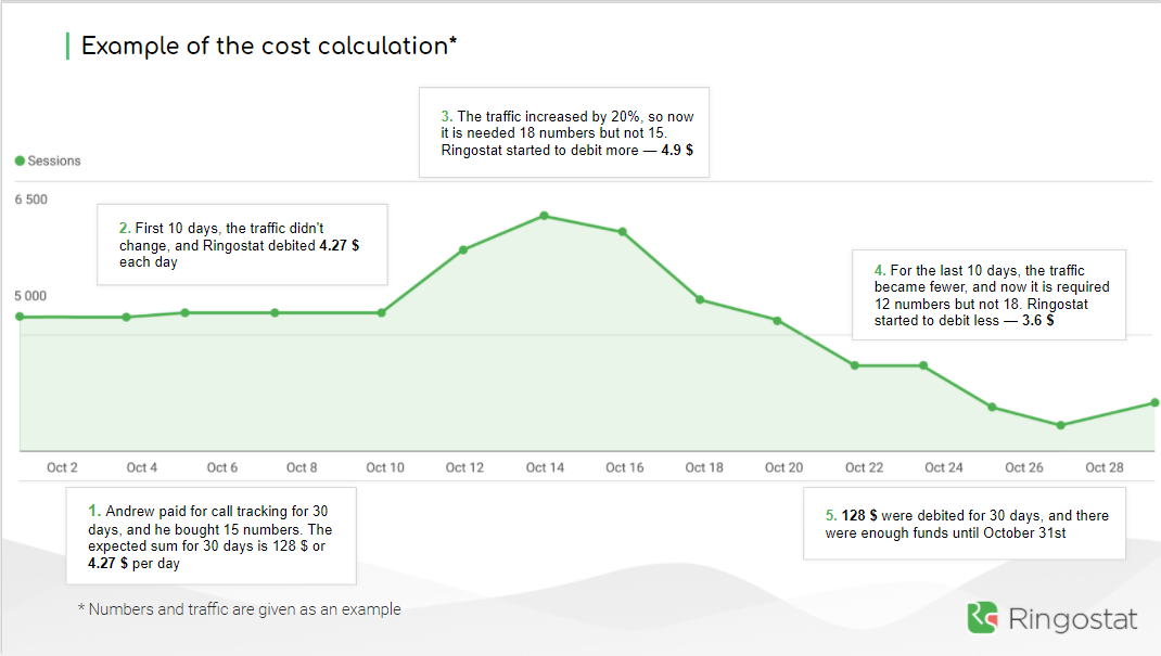 Example of the cost calculation